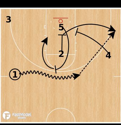 Basketball Play - Michigan State Rub Down Screen