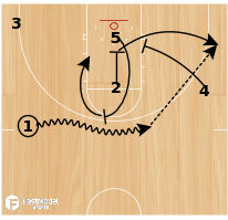 Basketball Play - Michigan State Rub Down Screen