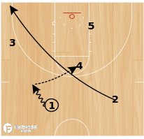 Basketball Play - West Virginia Pinch Post Duck-In