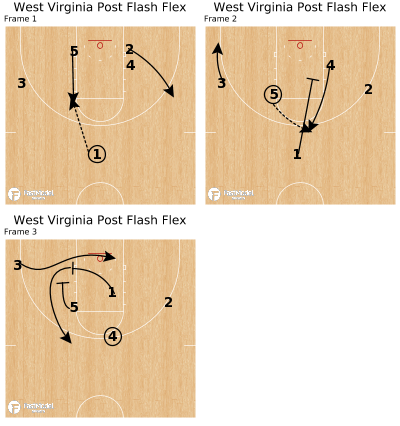 Basketball Play - West Virginia Post Flash Flex