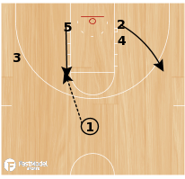 Basketball Play - West Virginia Post Flash Flex
