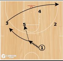 Basketball Play - Kansas Pinch Post Drive
