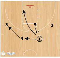 Basketball Play - Play of the Day 01-29-2012: Hip Tap