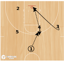 Basketball Play - Pin Down with Hand Off