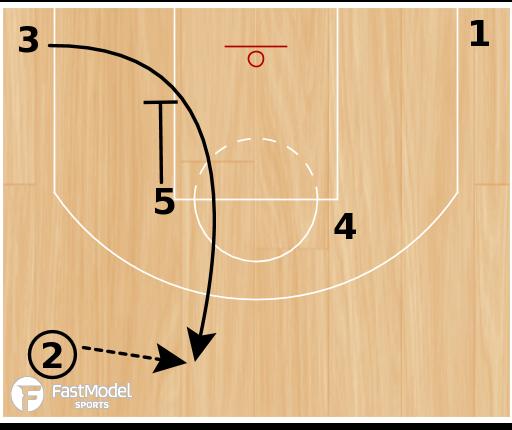 "Basketball Play - Boston Celtics ""Zipper Short Hand Off"""