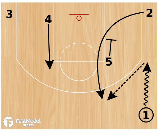 "Basketball Play - Boston Celtics ""Zipper Horns Chicago"""