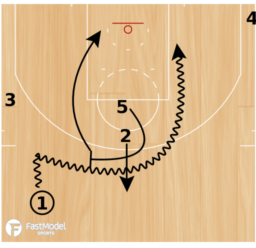 """Basketball Play - Los Angeles Clippers """"5 High Split"""""""