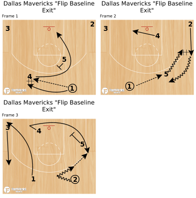 "Basketball Play - Dallas Mavericks ""Flip Baseline Exit"""
