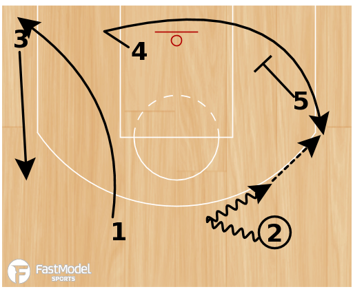 "Basketball Play - Dallas Mavericks ""Flip Baseline Exit"""