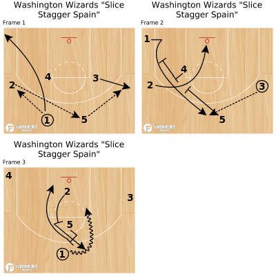 """Basketball Play - Washington Wizards """"Slice Stagger Spain"""""""