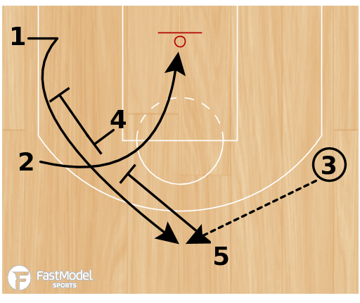 "Basketball Play - Washington Wizards ""Slice Stagger Spain"""