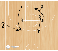 Basketball Play - Zipper Reverse