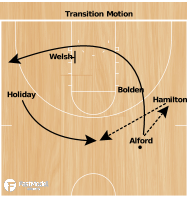 Basketball Play - UCLA Transition Offense