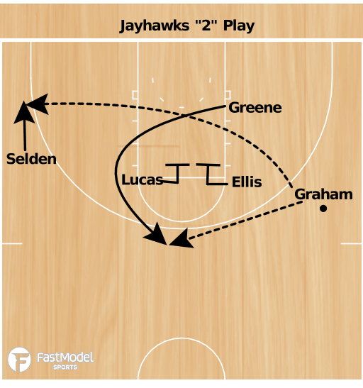 "Basketball Play - Kansas Jayhawks ""2"""