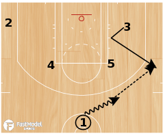 "Basketball Play - Indiana Pacers ""Flip Backscreen"""