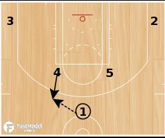 Basketball Play - Houston Rockets Small-Big Screen