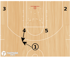 Basketball Play - Houston Rockets Stagger Hand-Off