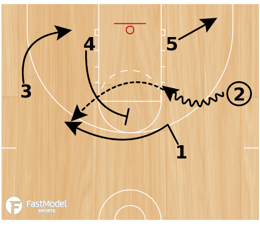 Basketball Play - Flare to Punch