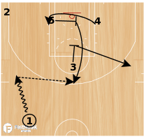 Basketball Play - Golden State Warriors - Down Stagger