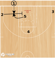 Basketball Play - Boston Celtics - 13 Curl