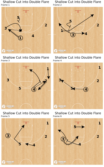 Basketball Play - Shallow Cut into Double Flare