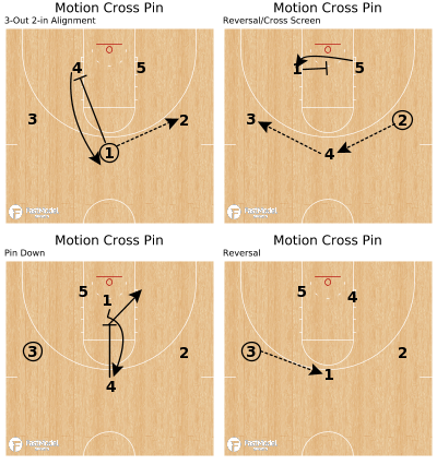 Basketball Play - Motion Cross Pin