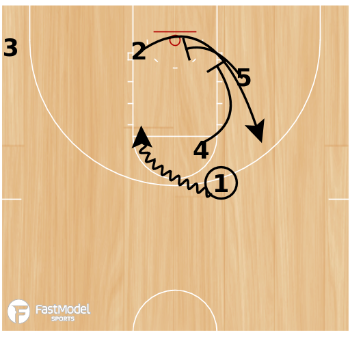 Basketball Play - Horns-dho/stagger