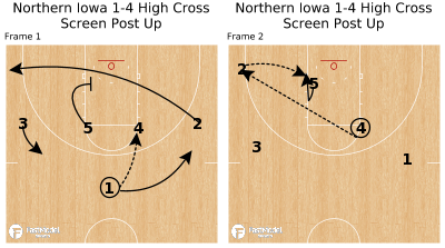 Basketball Play - Northern Iowa 1-4 High Cross Screen Post Up