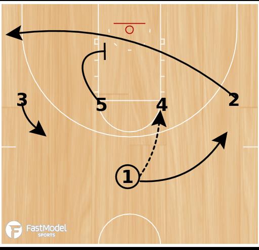 Basketball Play - Northern Iowa 1-4 High Cross Screen Post Up
