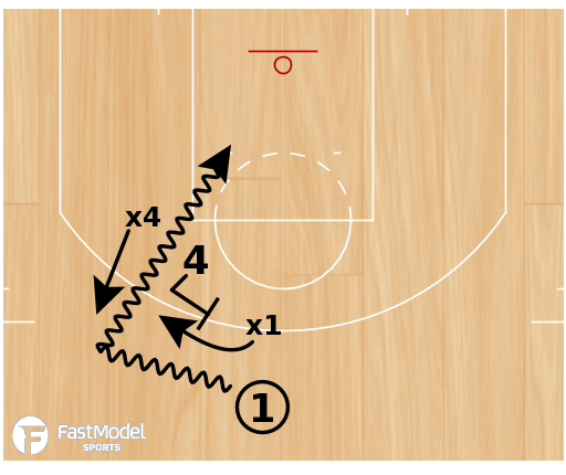 Basketball Play - Split Pick & Roll Read