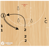 Basketball Play - Loop Shooting (zone) (2 plays)