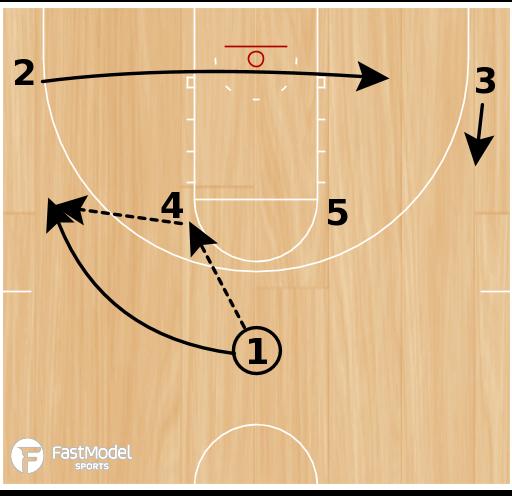 Basketball Play - Knicks Horns Double Drag Lob