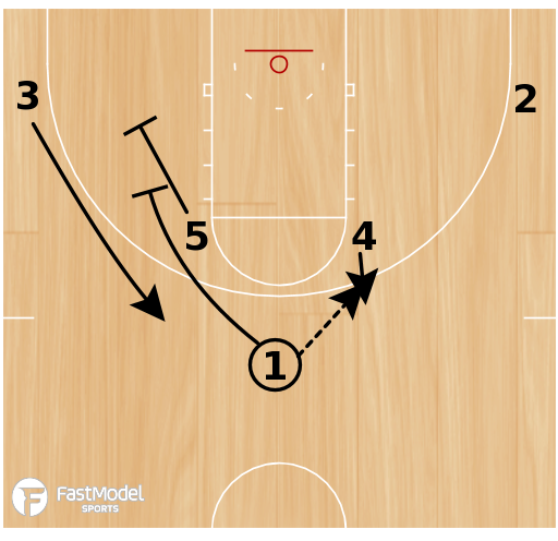 Basketball Play - Nuggets Horns Stagger Cross