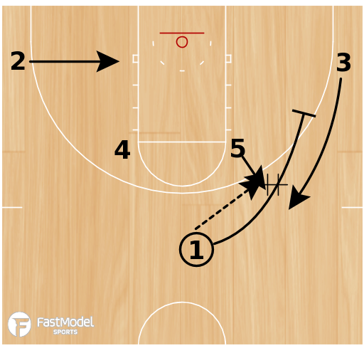 Basketball Play - Jazz Horns Shuffle Post