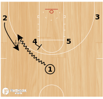 Basketball Play - Nuggets Horns Flare
