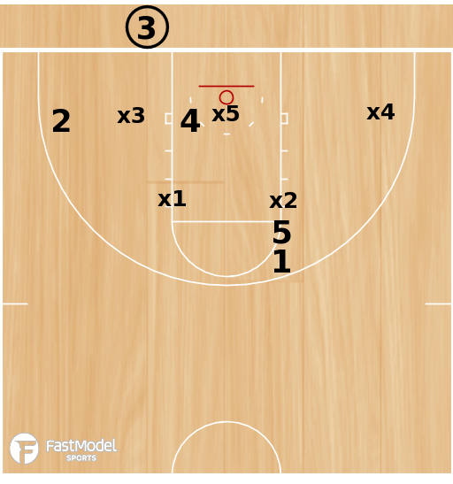 Basketball Play - Hawk Dive Zone BLOB