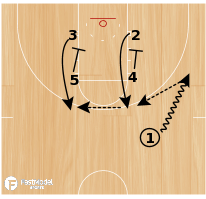 Basketball Play - Play of the Day 01-30-2012: Zipper Razor