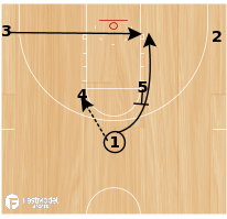 Basketball Play - Horns-double backscreen/staggers
