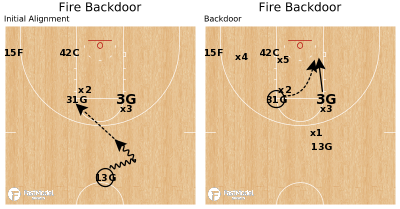Basketball Play - Fire Backdoor