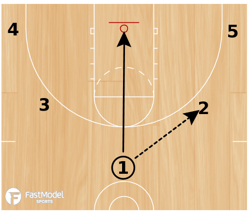 Basketball Play - 5-Out Punch 3