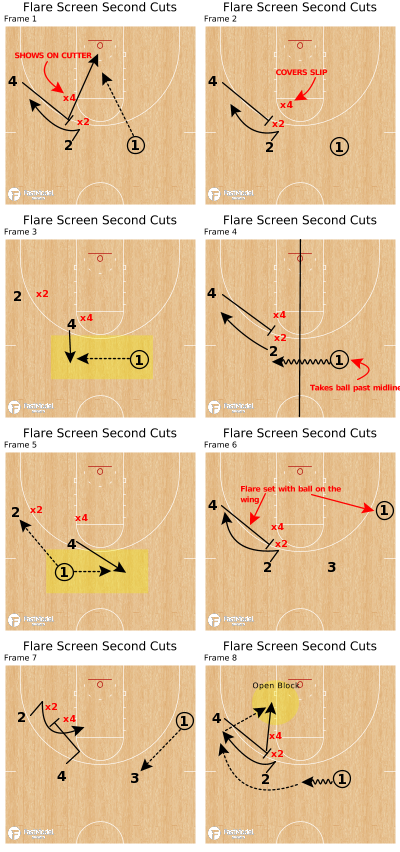 Basketball Play - Flare Screen Second Cuts