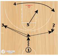 Basketball Play - South Carolina - Zone Lob