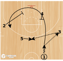 Basketball Play - Chicago Bulls - DHO Flare
