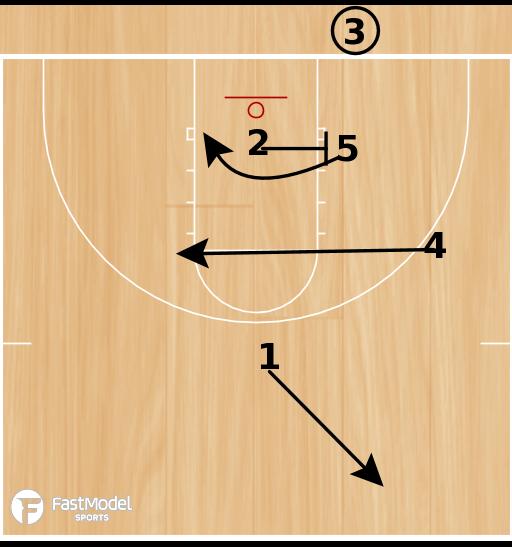 Basketball Play - Wing Lob