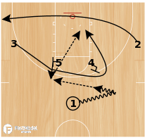 Basketball Play - NSU AI Backcurl