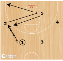 Basketball Play - Sprint Iso Ball Screen