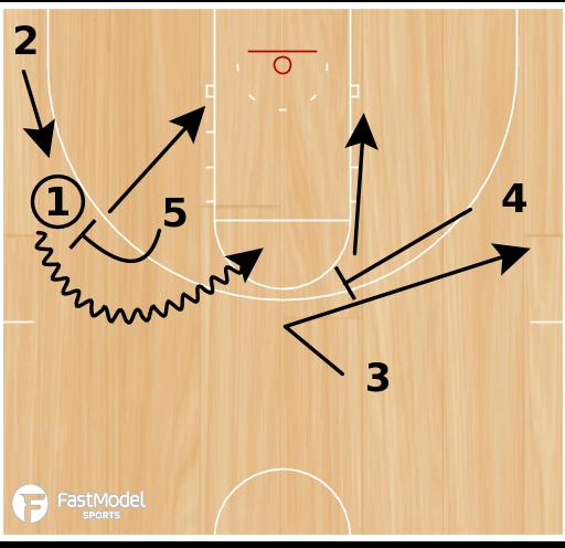 Basketball Play - Sprint Iso Ball Screen