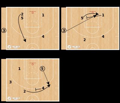 "Basketball Play - Boston Celtics ""SLOB Special"""
