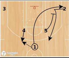 Basketball Play - Houston Rockets Curl Slip