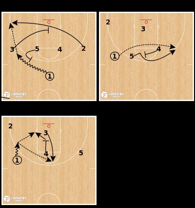 Basketball Play - Kentucky 1 Up